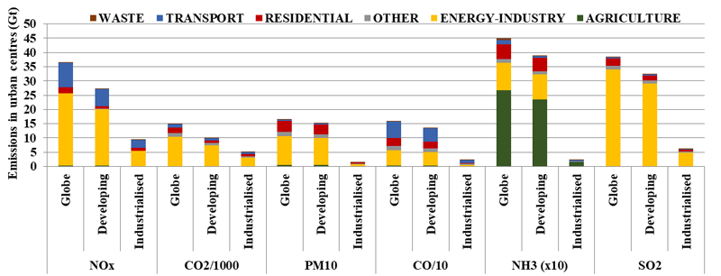 Air pollutant and CO2 emissions by sector in urban centres in 2015